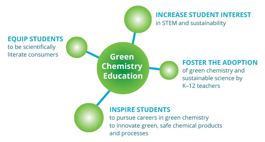 K-12 Green Chemistry in the Classroom